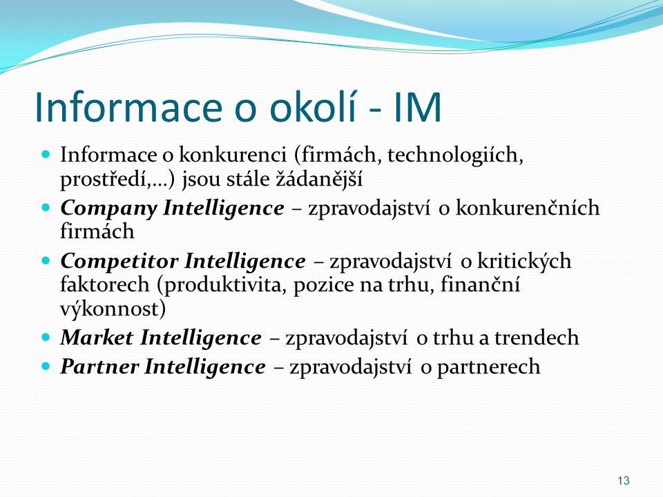 Informace o okolí - IM Informace o konkurenci (firmách, technologiích, prostředí,…) jsou stále žádanější.