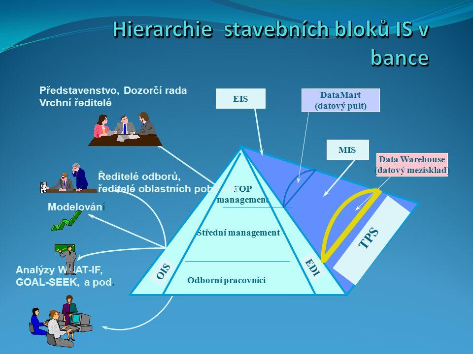 Hierarchie stavebních bloků IS v bance