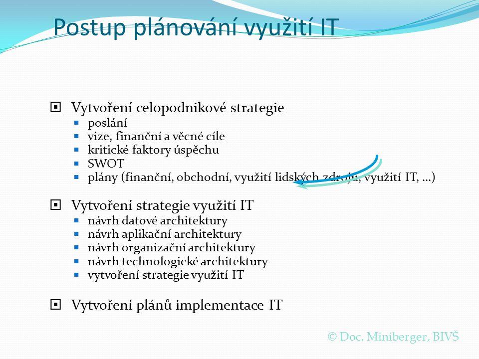 Postup plánování využití IT