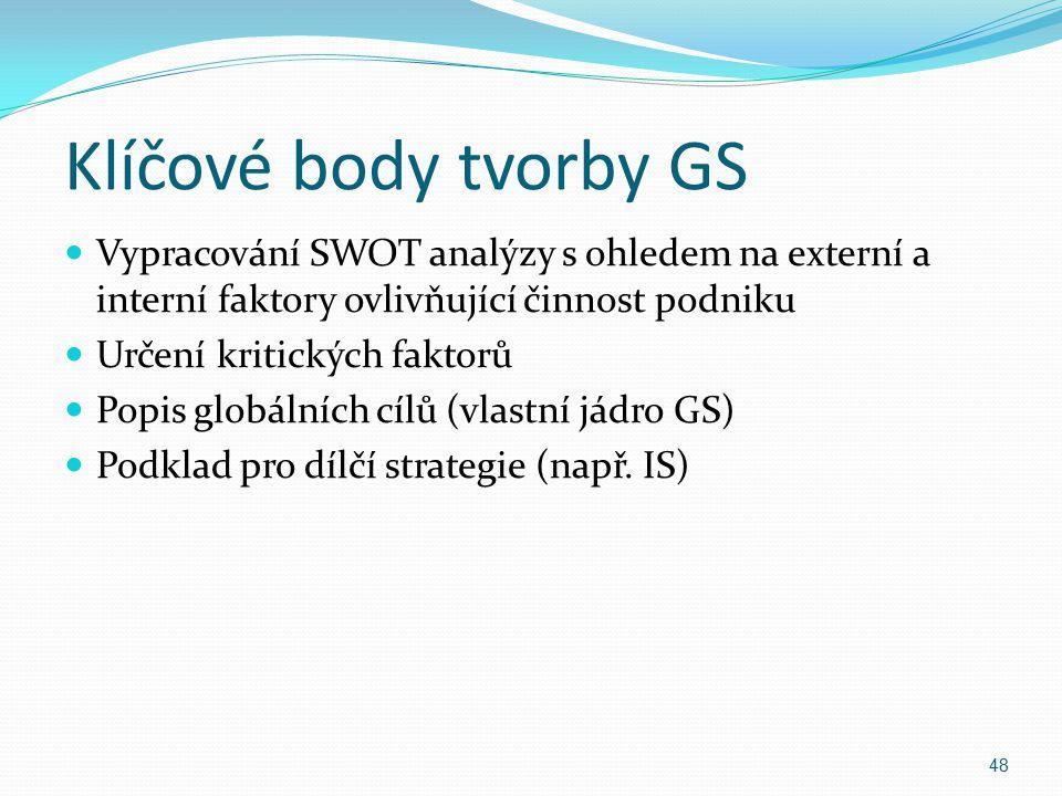 Klíčové body tvorby GS Vypracování SWOT analýzy s ohledem na externí a interní faktory ovlivňující činnost podniku.