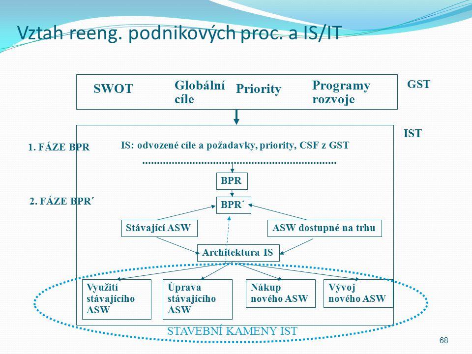 Vztah reeng. podnikových proc. a IS/IT