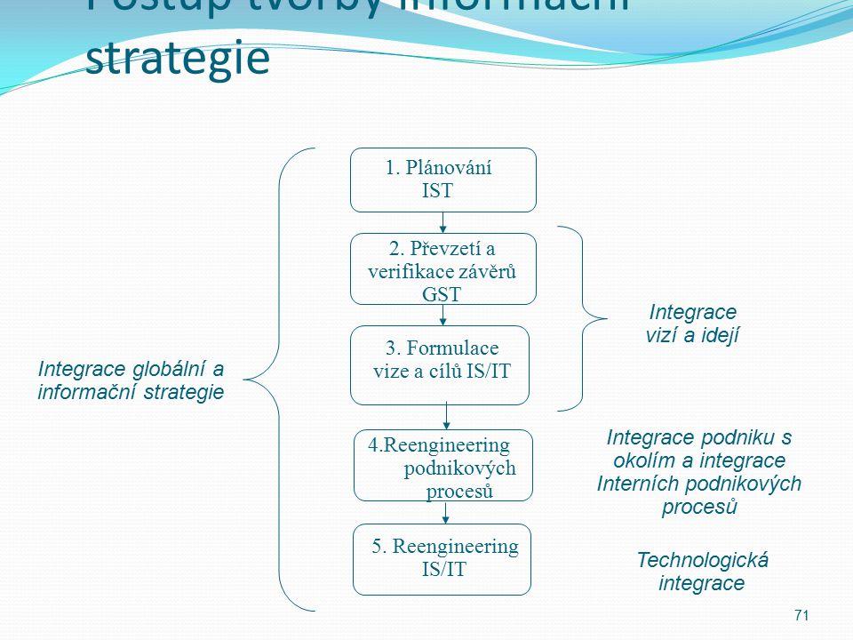 Postup tvorby informační strategie