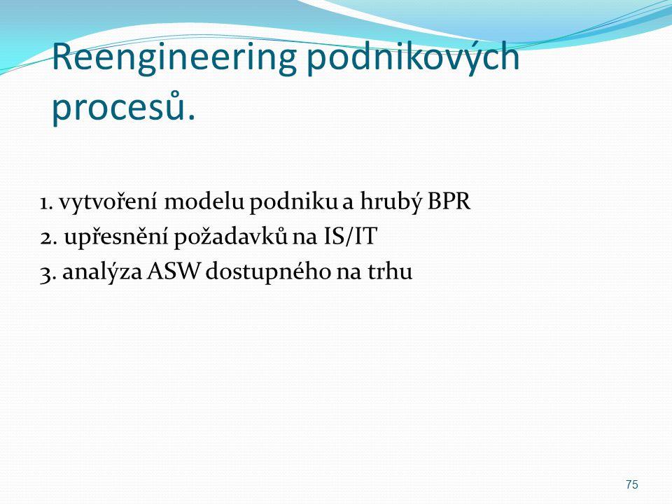 Reengineering podnikových procesů.