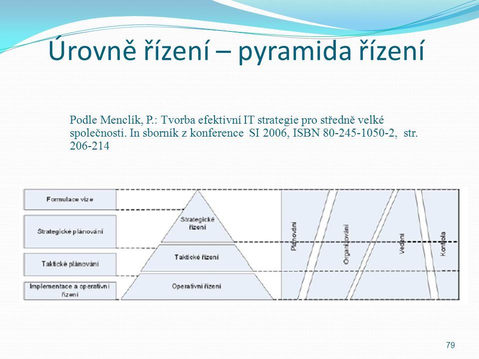 Úrovně řízení – pyramida řízení