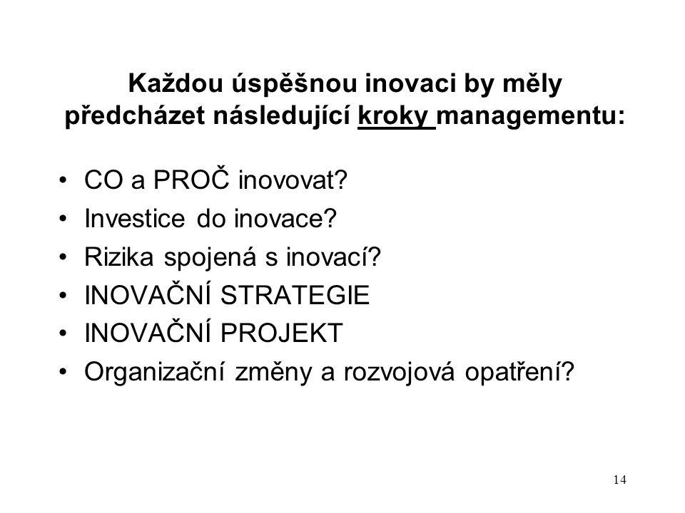Každou úspěšnou inovaci by měly předcházet následující kroky managementu:
