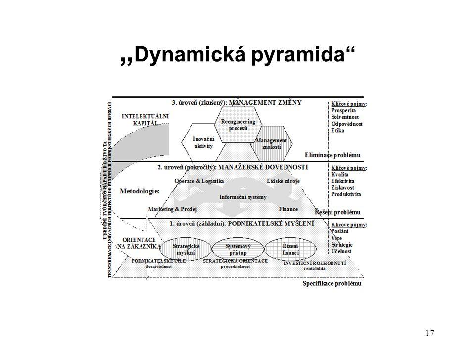 """""""Dynamická pyramida"""
