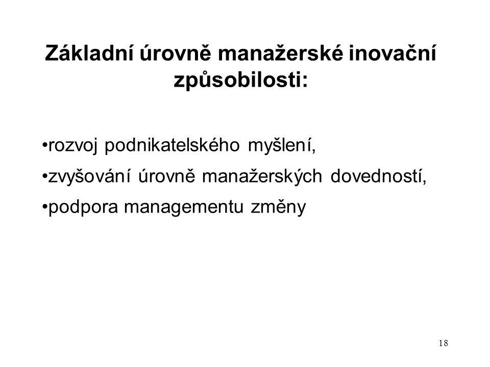 Základní úrovně manažerské inovační způsobilosti: