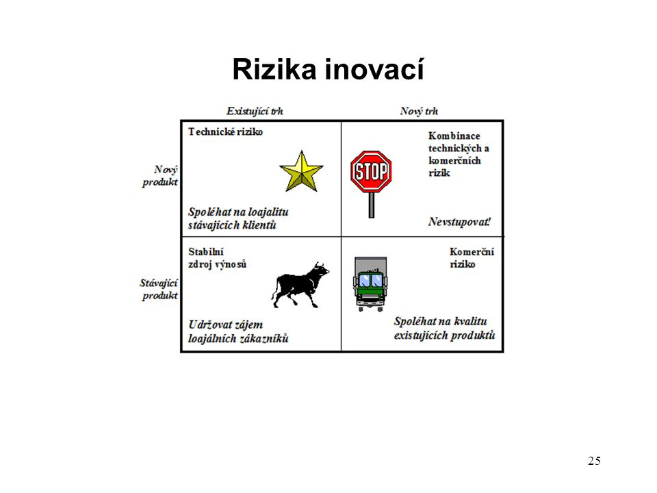 Rizika inovací