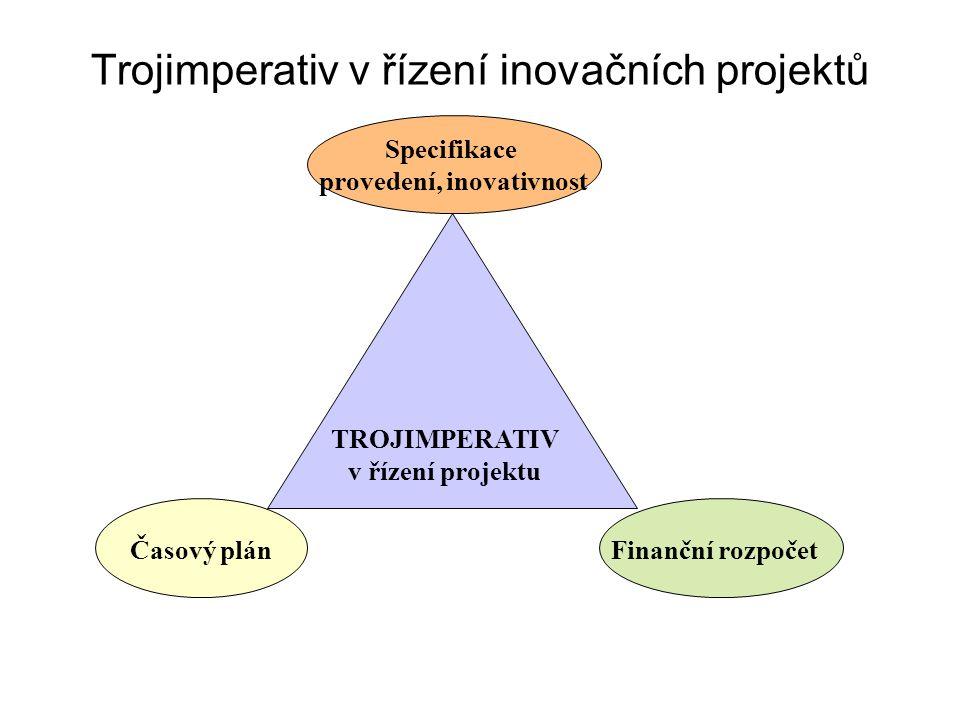 Trojimperativ v řízení inovačních projektů
