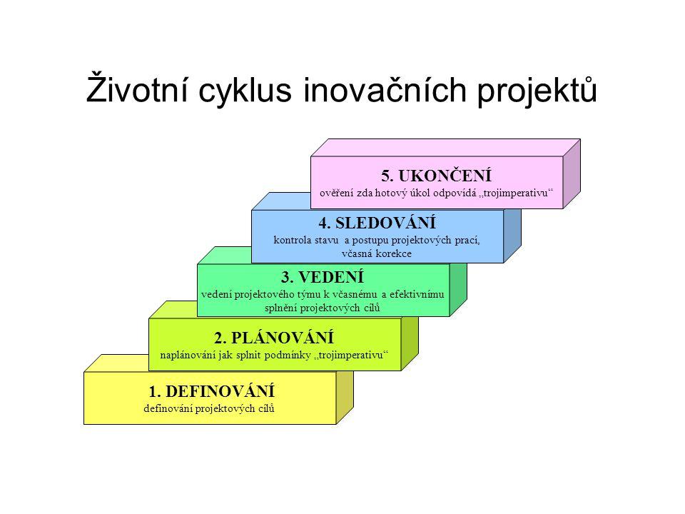 Životní cyklus inovačních projektů