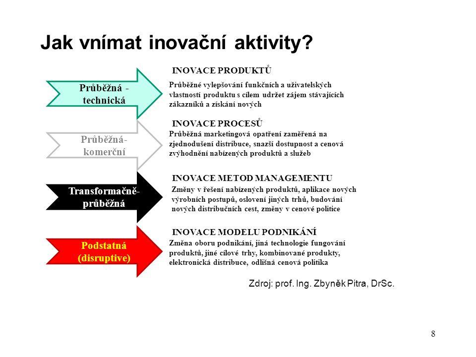 Jak vnímat inovační aktivity