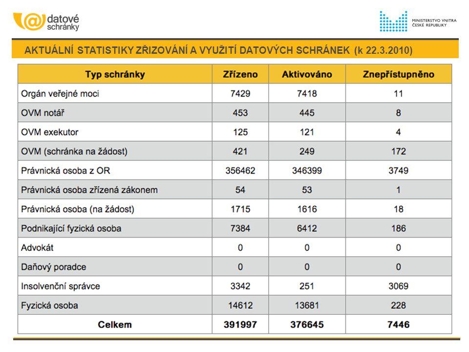 AKTUÁLNÍ STATISTIKY ZŘIZOVÁNÍ A VYUŽITÍ DATOVÝCH SCHRÁNEK (k 22. 3