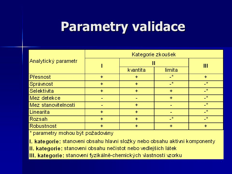 Parametry validace