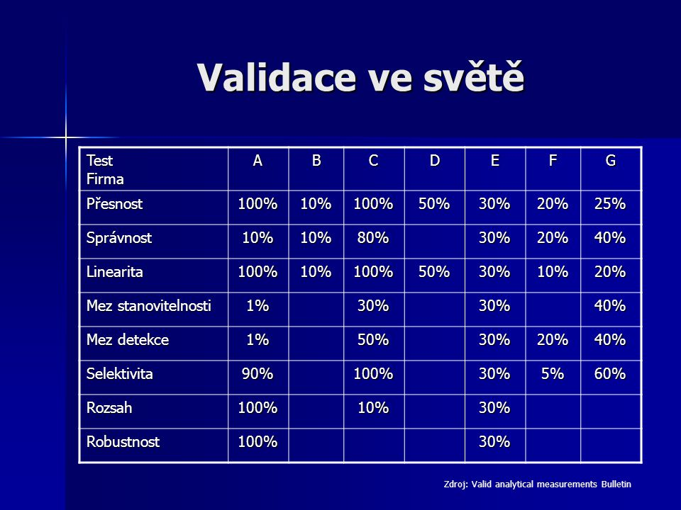 Validace ve světě Test Firma A B C D E F G Přesnost 100% 10% 50% 30%