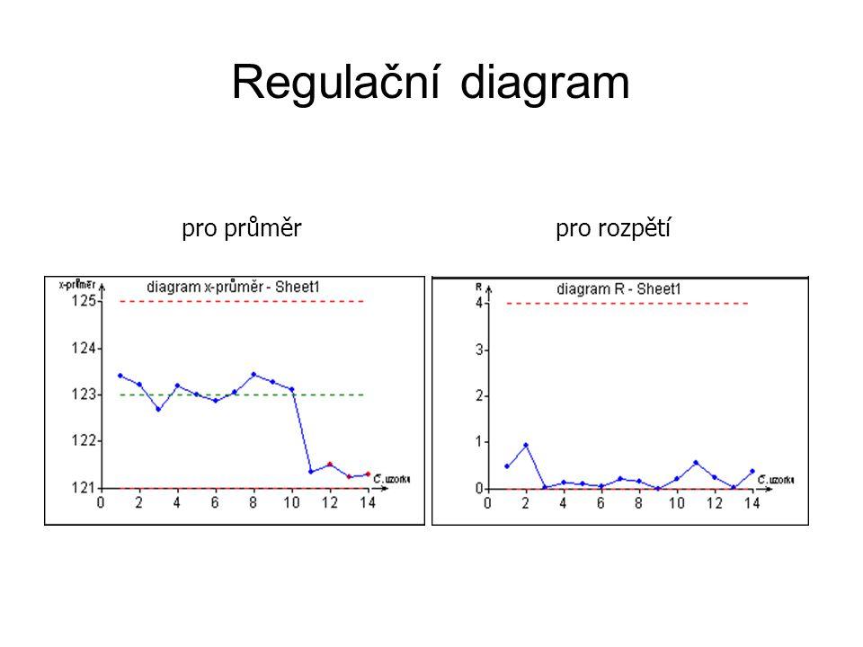 Regulační diagram pro průměr pro rozpětí