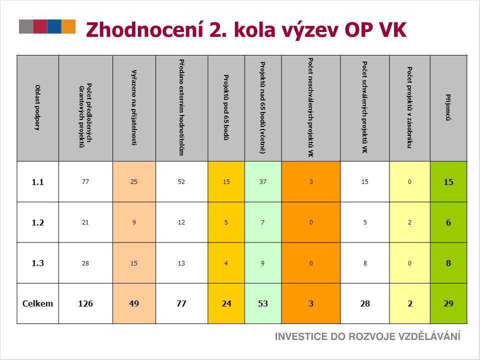 Zhodnocení 2. kola výzev OP VK