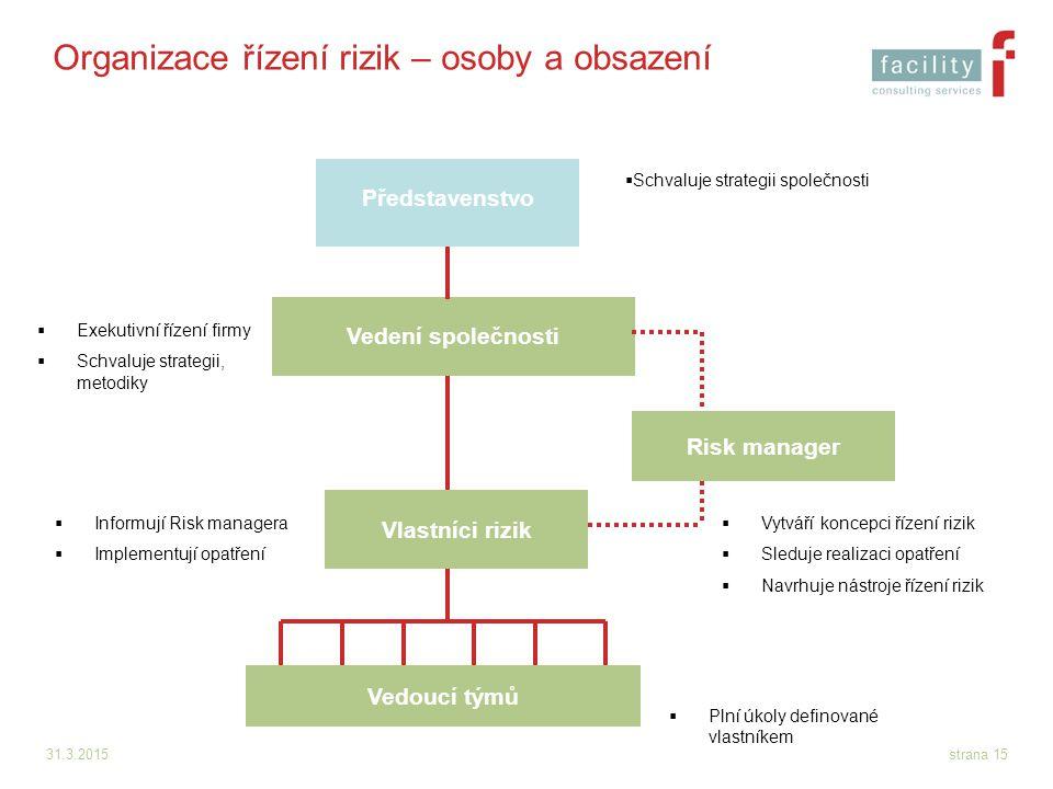 Organizace řízení rizik – osoby a obsazení