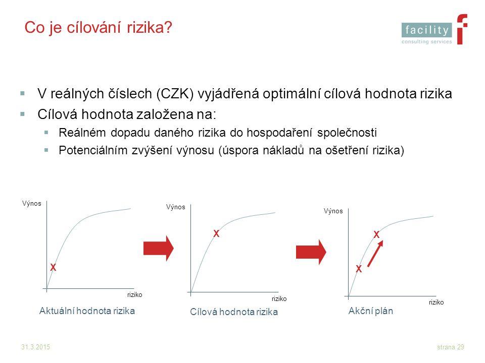 Co je cílování rizika V reálných číslech (CZK) vyjádřená optimální cílová hodnota rizika. Cílová hodnota založena na: