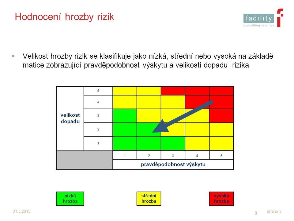Hodnocení hrozby rizik