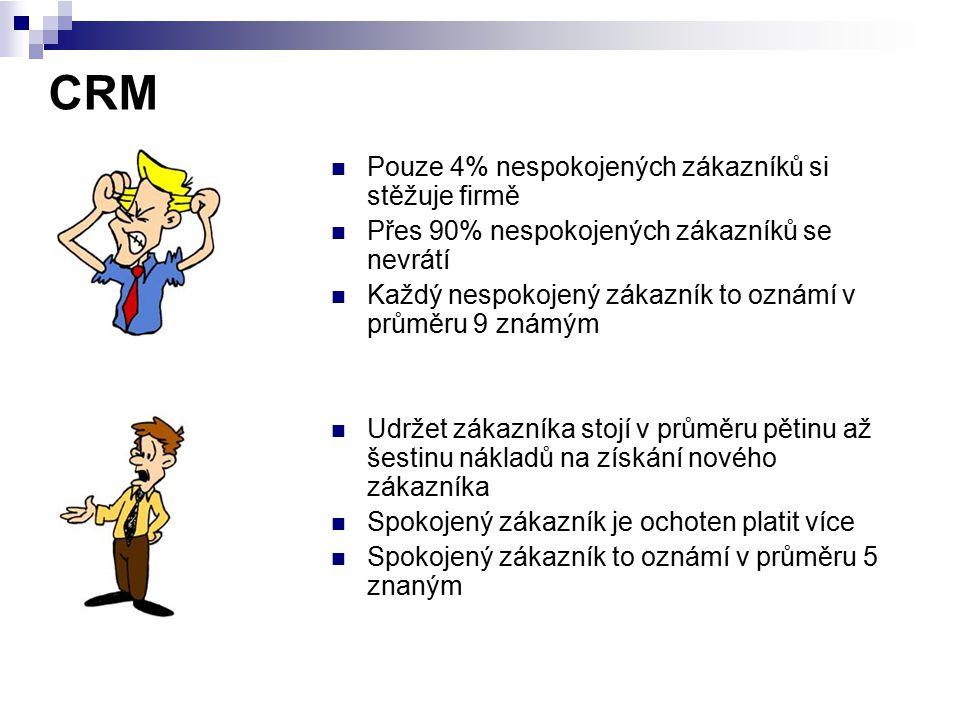 CRM Pouze 4% nespokojených zákazníků si stěžuje firmě