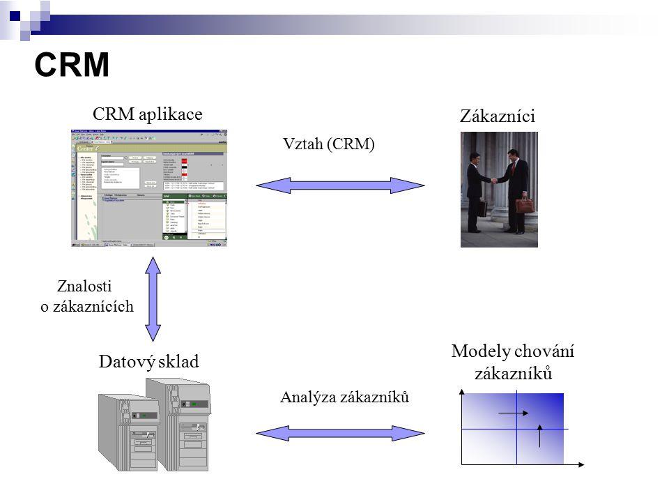 CRM CRM aplikace Zákazníci Modely chování Datový sklad zákazníků