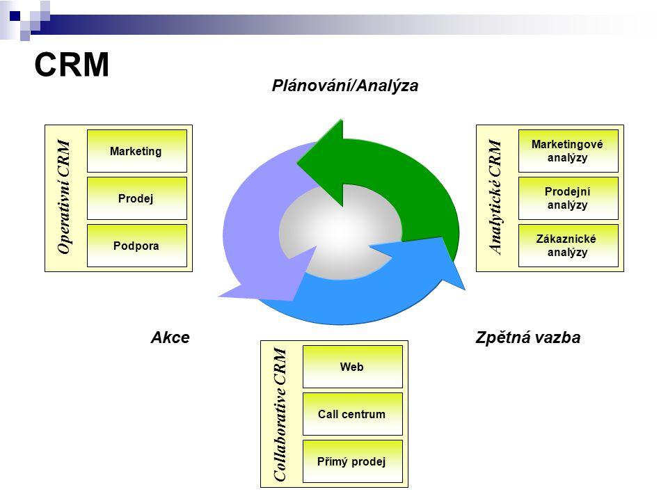 CRM Plánování/Analýza Operativní CRM Analytické CRM Akce Zpětná vazba