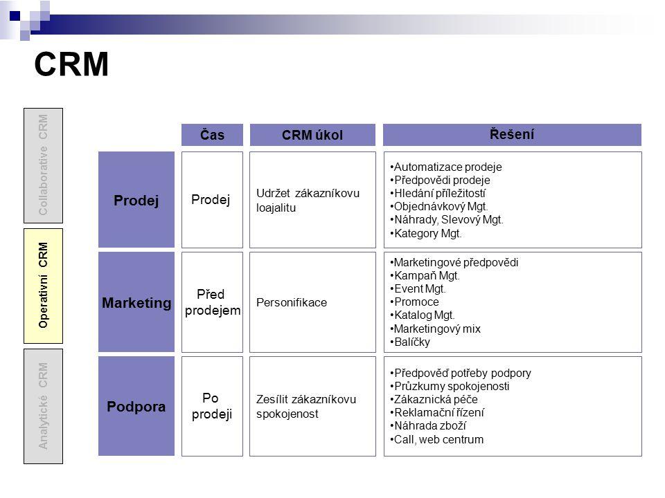 CRM Prodej Marketing Podpora Čas CRM úkol Řešení Prodej Před prodejem