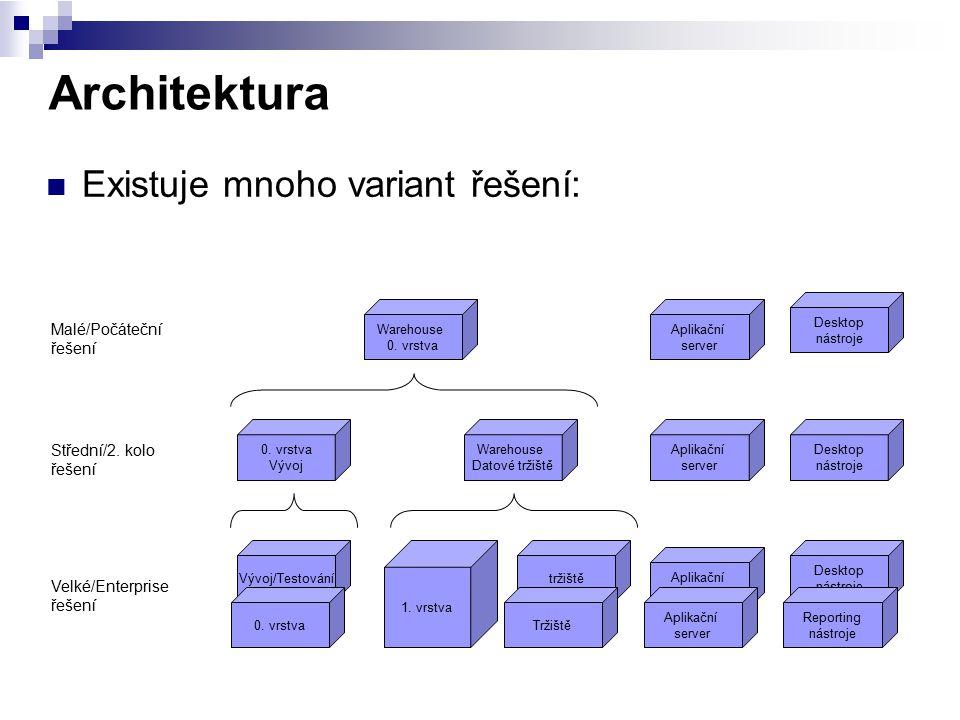 Architektura Existuje mnoho variant řešení: Malé/Počáteční řešení