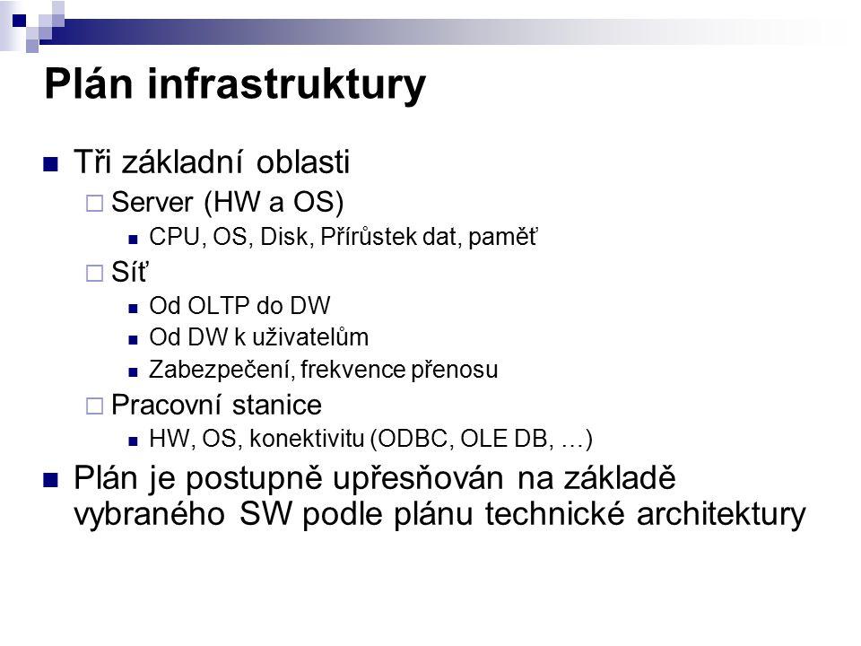 Plán infrastruktury Tři základní oblasti
