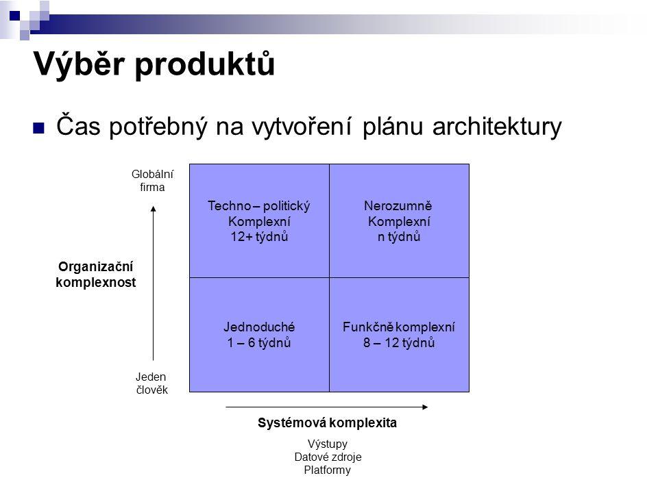 Výběr produktů Čas potřebný na vytvoření plánu architektury