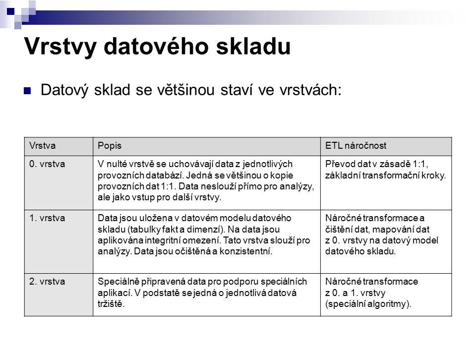 Vrstvy datového skladu