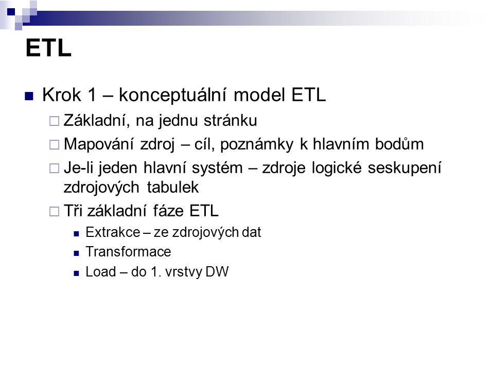 ETL Krok 1 – konceptuální model ETL Základní, na jednu stránku