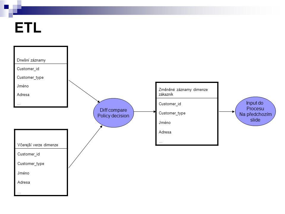 ETL Input do Procesu Diff compare Na předchozím Policy decision slide