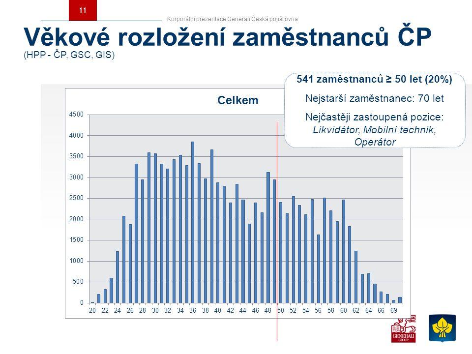 Věkové rozložení zaměstnanců ČP (HPP - ČP, GSC, GIS)