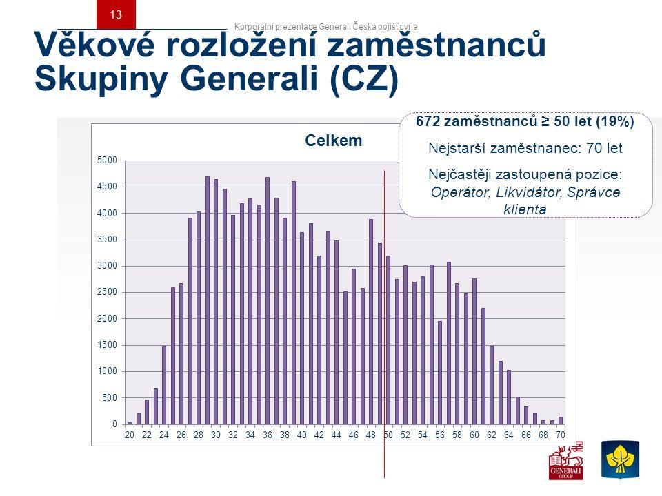 Věkové rozložení zaměstnanců Skupiny Generali (CZ)