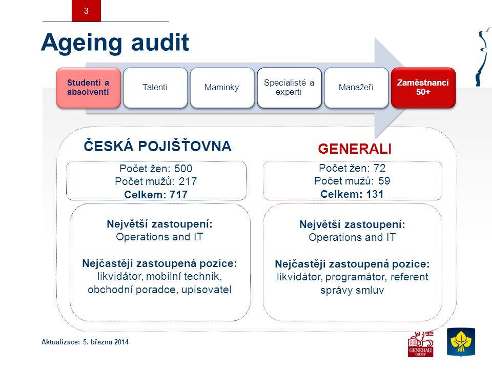 Ageing audit ČESKÁ POJIŠŤOVNA GENERALI Počet žen: 500 Počet žen: 72