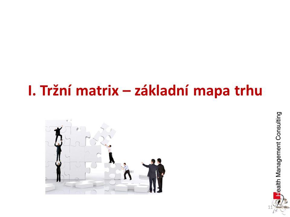 I. Tržní matrix – základní mapa trhu