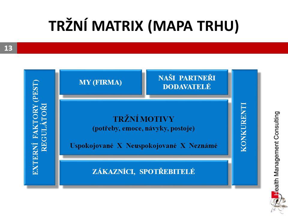 TRŽNÍ MATRIX (MAPA TRHU)