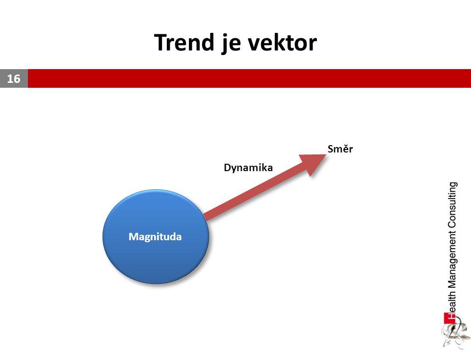 Trend je vektor Směr Dynamika Magnituda