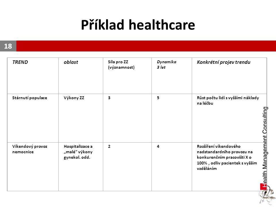 Příklad healthcare TREND oblast Konkrétní projev trendu Síla pro ZZ