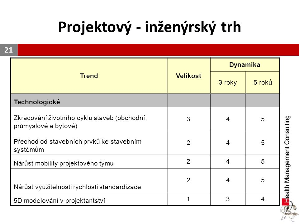 Projektový - inženýrský trh