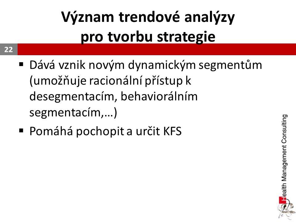Význam trendové analýzy pro tvorbu strategie