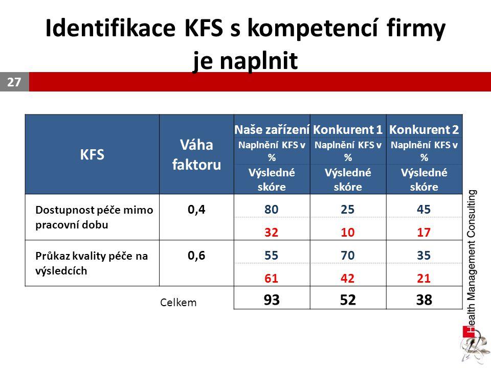 Identifikace KFS s kompetencí firmy je naplnit