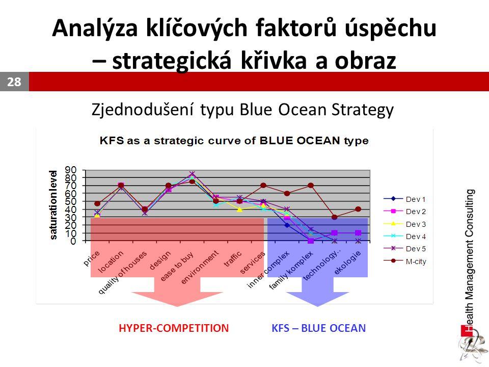 Analýza klíčových faktorů úspěchu – strategická křivka a obraz