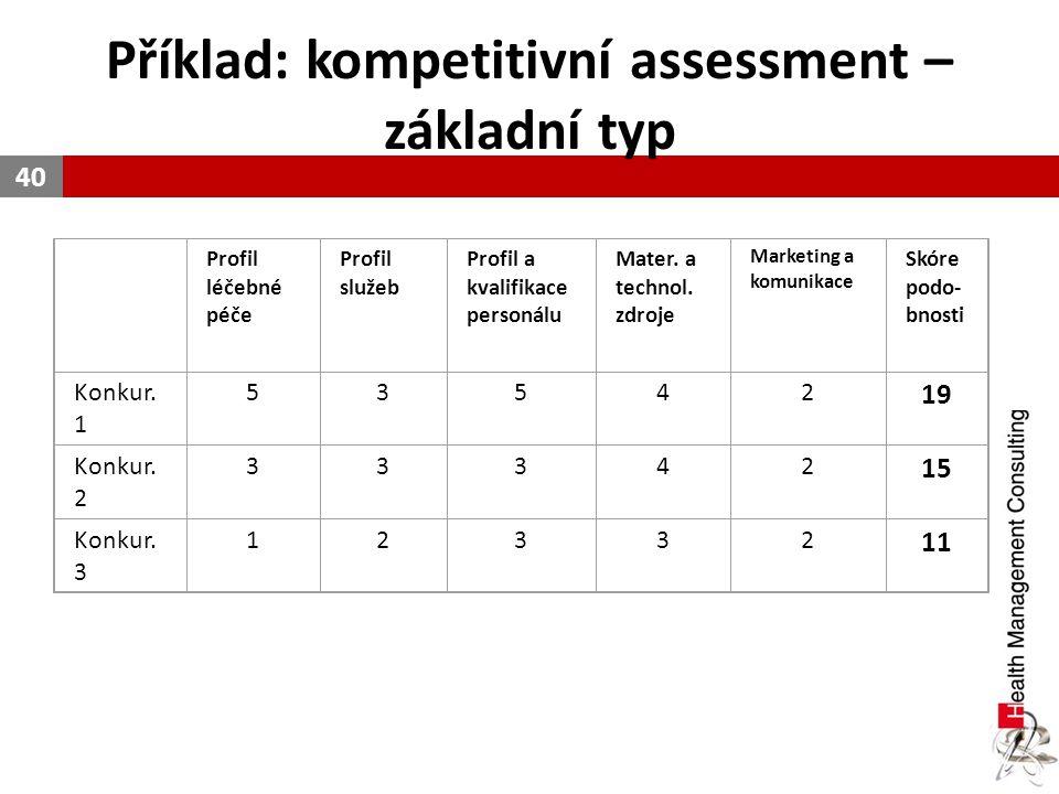 Příklad: kompetitivní assessment – základní typ