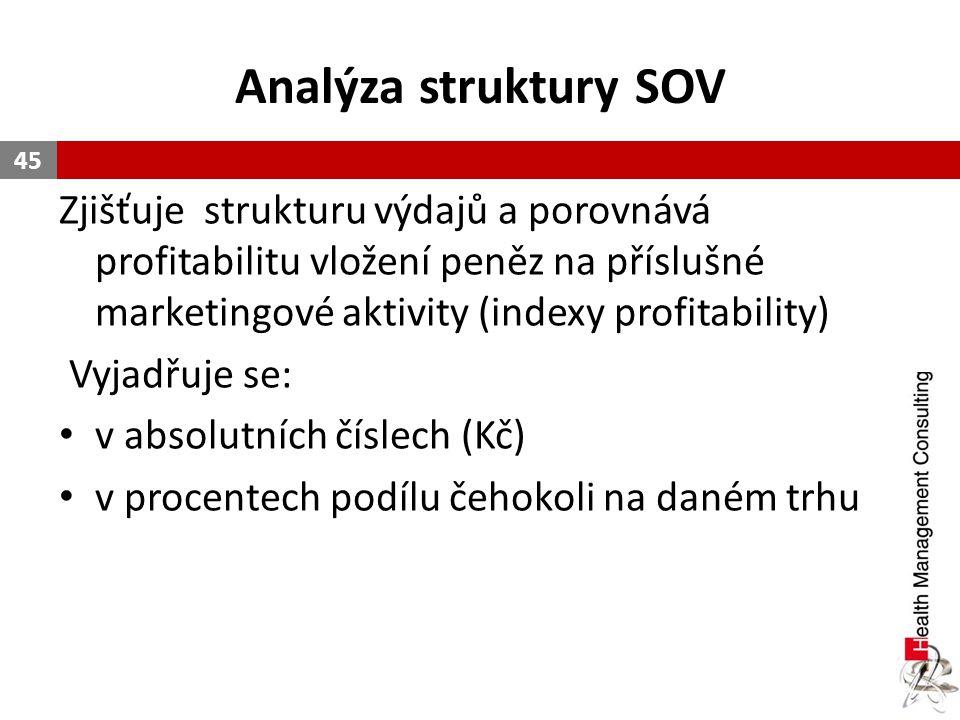Analýza struktury SOV Zjišťuje strukturu výdajů a porovnává profitabilitu vložení peněz na příslušné marketingové aktivity (indexy profitability)