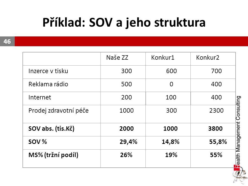 Příklad: SOV a jeho struktura