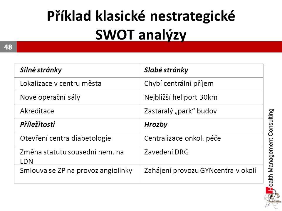 Příklad klasické nestrategické SWOT analýzy
