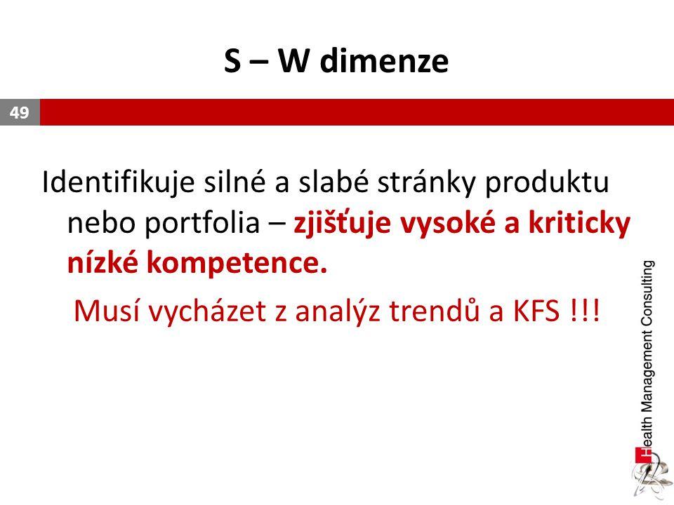 Musí vycházet z analýz trendů a KFS !!!