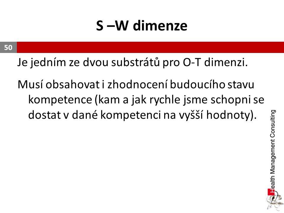 S –W dimenze Je jedním ze dvou substrátů pro O-T dimenzi.